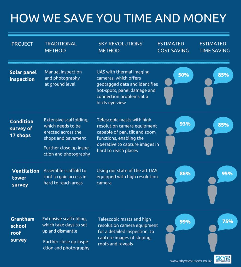 How Sky save you money